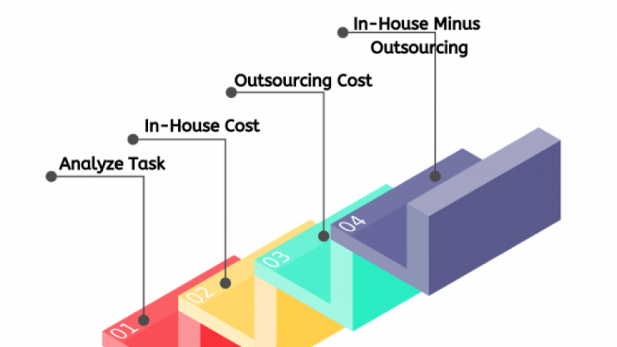 it-outsourcing-saves-cost